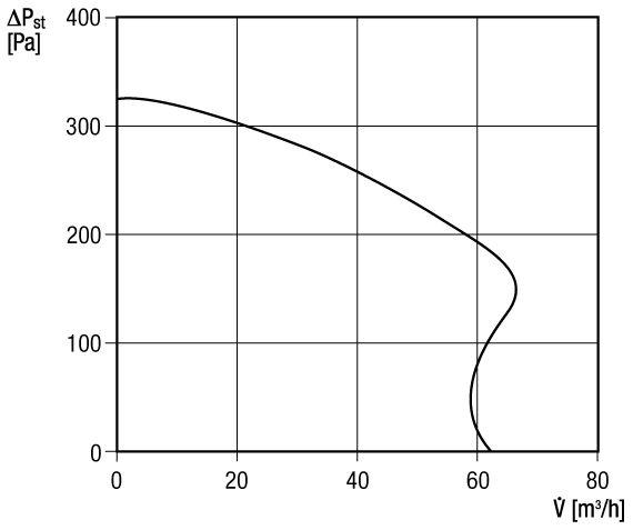 maico er ap 60 vz falon k v li ventil tor elsz v sra l gmennyis g 61 m3 h k sleltet. Black Bedroom Furniture Sets. Home Design Ideas